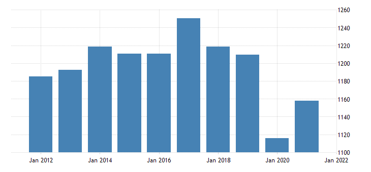 united states real gross domestic product by industry private industries transportation and warehousing for maine fed data