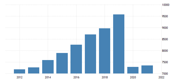 united states real gross domestic product by industry private industries transportation and warehousing for massachusetts fed data
