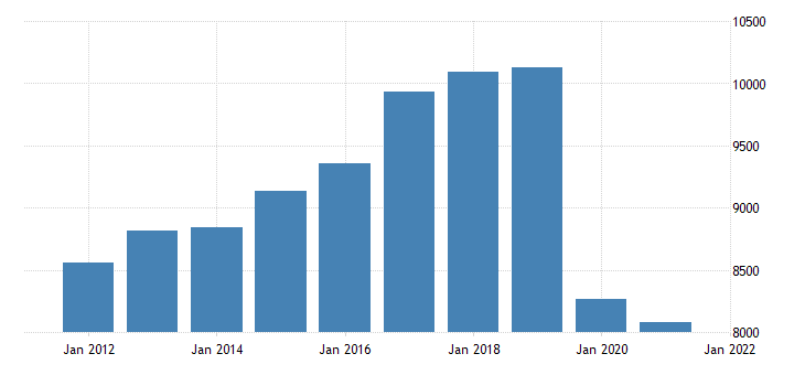 united states real gross domestic product by industry private industries transportation and warehousing for minnesota fed data