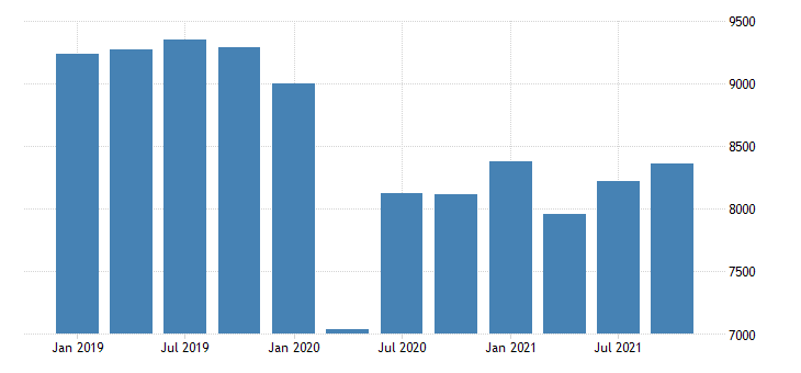 united states real gross domestic product by industry private industries transportation and warehousing for missouri mil of chn 2009 dollar fed data