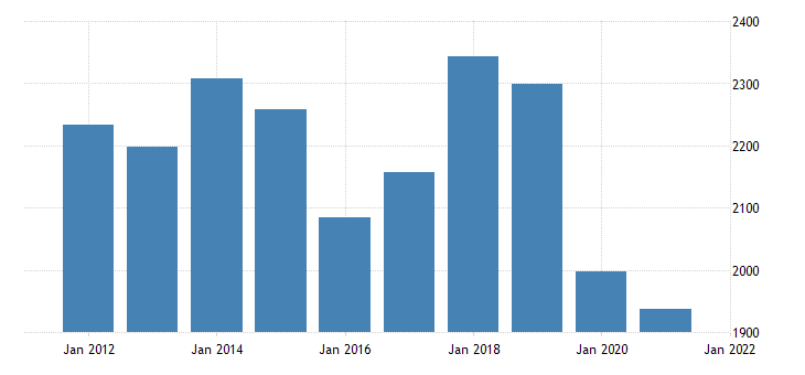 united states real gross domestic product by industry private industries transportation and warehousing for new mexico fed data