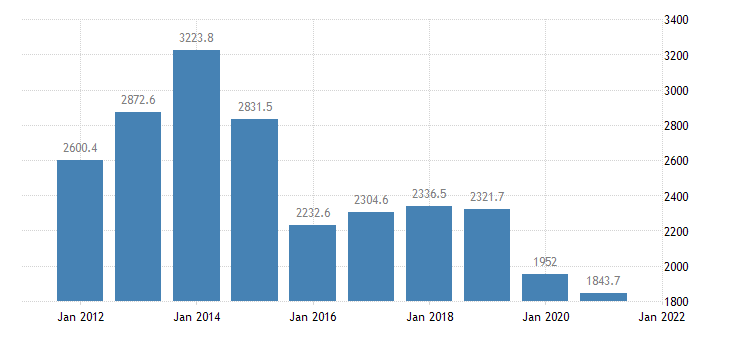 united states real gross domestic product by industry private industries transportation and warehousing for north dakota fed data
