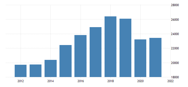 united states real gross domestic product by industry private industries transportation and warehousing for pennsylvania fed data