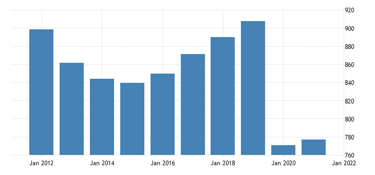 united states real gross domestic product by industry private industries transportation and warehousing for rhode island fed data