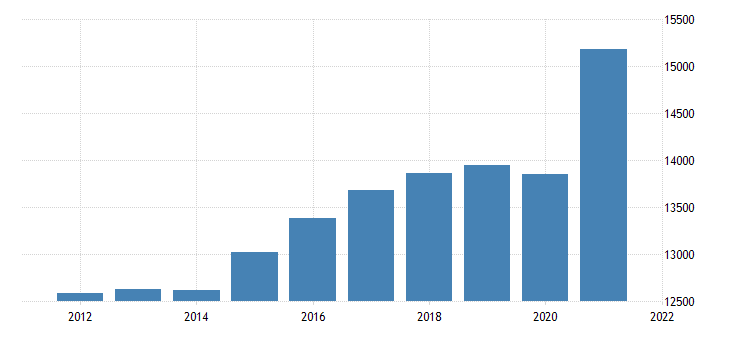 united states real gross domestic product by industry private industries transportation and warehousing for tennessee fed data