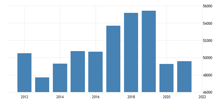 united states real gross domestic product by industry private industries transportation and warehousing for texas fed data