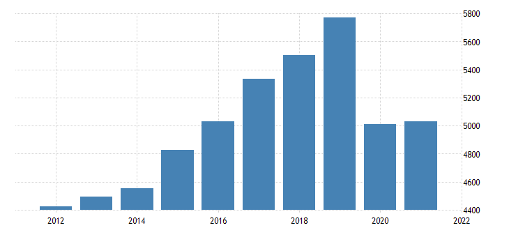 united states real gross domestic product by industry private industries transportation and warehousing for utah fed data