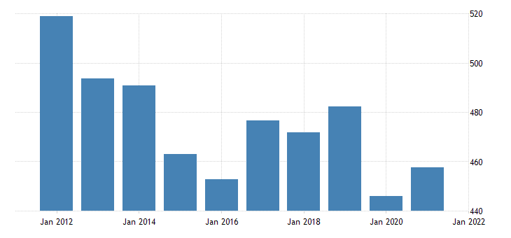 united states real gross domestic product by industry private industries transportation and warehousing for vermont fed data