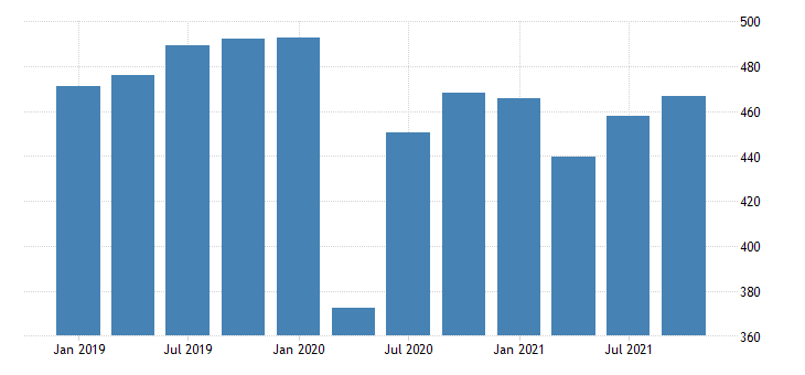united states real gross domestic product by industry private industries transportation and warehousing for vermont mil of chn 2009 dollar fed data