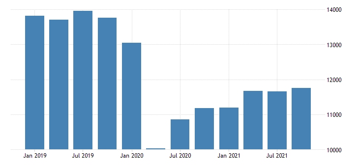 united states real gross domestic product by industry private industries transportation and warehousing for washington mil of chn 2009 dollar fed data