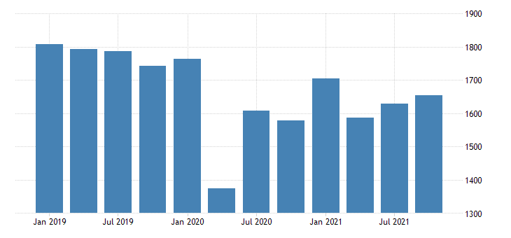 united states real gross domestic product by industry private industries transportation and warehousing for west virginia mil of chn 2009 dollar fed data