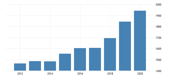 united states real gross domestic product by industry private industries transportation and warehousing other transportation and support activities for arizona fed data