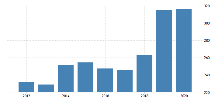 united states real gross domestic product by industry private industries transportation and warehousing other transportation and support activities for delaware fed data