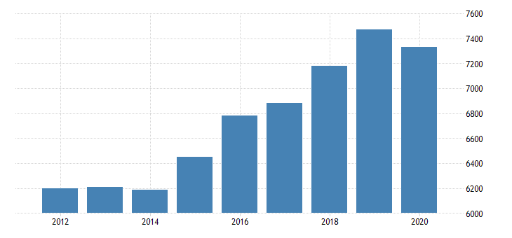 united states real gross domestic product by industry private industries transportation and warehousing other transportation and support activities for florida fed data