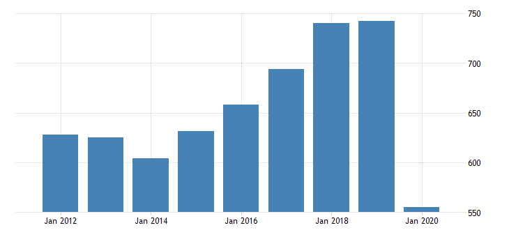 united states real gross domestic product by industry private industries transportation and warehousing other transportation and support activities for hawaii fed data