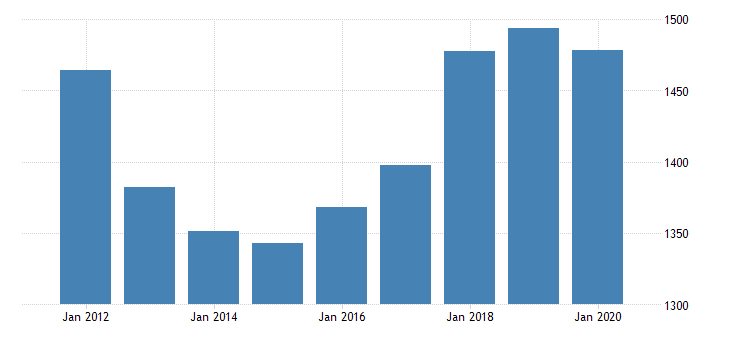 united states real gross domestic product by industry private industries transportation and warehousing other transportation and support activities for massachusetts fed data