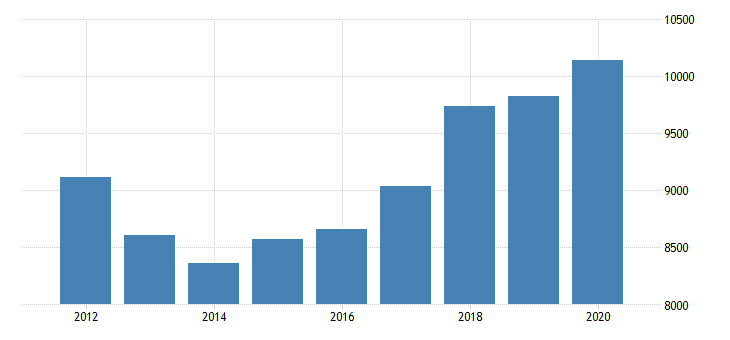 united states real gross domestic product by industry private industries transportation and warehousing other transportation and support activities for texas fed data