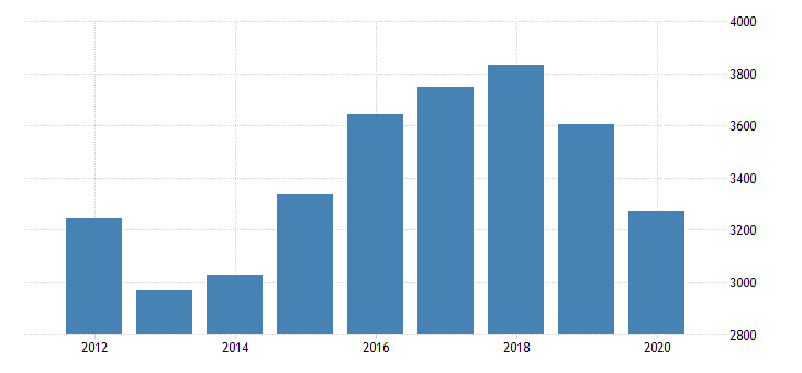 united states real gross domestic product by industry private industries transportation and warehousing pipeline transportation for alaska fed data