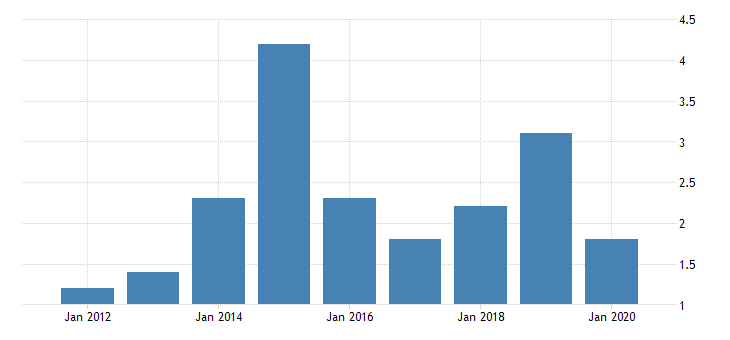 united states real gross domestic product by industry private industries transportation and warehousing pipeline transportation for delaware fed data