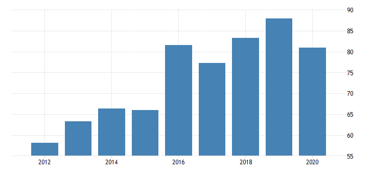 united states real gross domestic product by industry private industries transportation and warehousing pipeline transportation for florida fed data