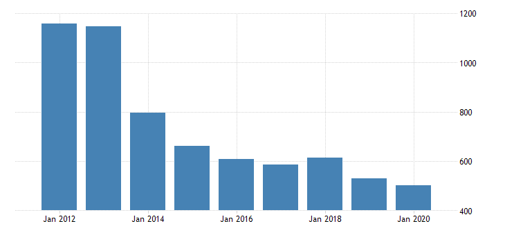united states real gross domestic product by industry private industries transportation and warehousing pipeline transportation for louisiana fed data