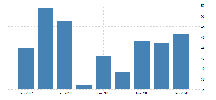 united states real gross domestic product by industry private industries transportation and warehousing pipeline transportation for massachusetts fed data