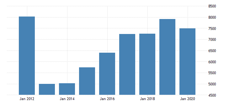 united states real gross domestic product by industry private industries transportation and warehousing pipeline transportation for texas fed data