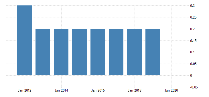 united states real gross domestic product by industry private industries transportation and warehousing pipeline transportation for vermont fed data