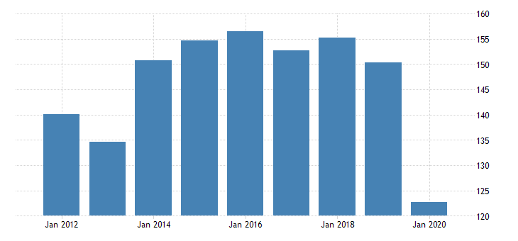 united states real gross domestic product by industry private industries transportation and warehousing rail transportation for delaware fed data