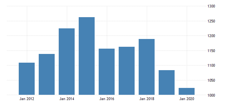 united states real gross domestic product by industry private industries transportation and warehousing rail transportation for indiana fed data