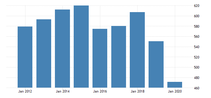 united states real gross domestic product by industry private industries transportation and warehousing rail transportation for louisiana fed data