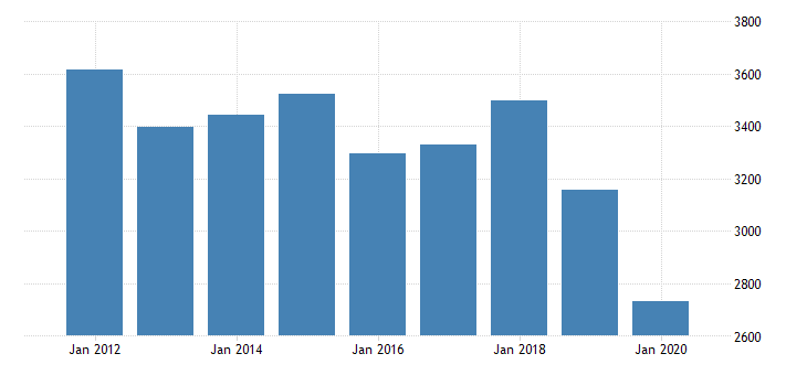 united states real gross domestic product by industry private industries transportation and warehousing rail transportation for texas fed data