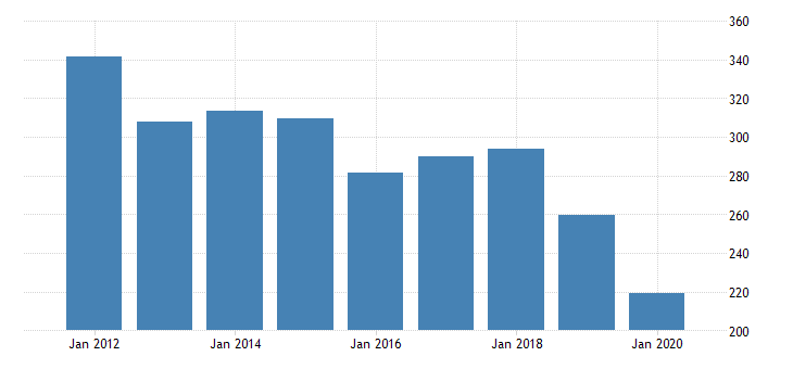 united states real gross domestic product by industry private industries transportation and warehousing rail transportation for utah fed data