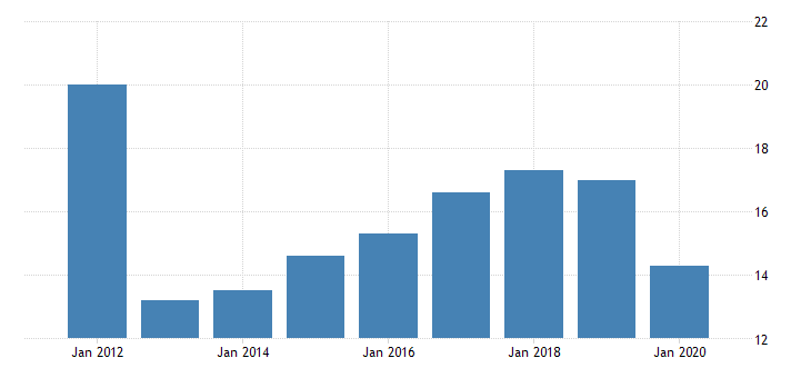 united states real gross domestic product by industry private industries transportation and warehousing rail transportation for vermont fed data
