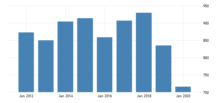 united states real gross domestic product by industry private industries transportation and warehousing rail transportation for washington fed data