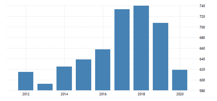 united states real gross domestic product by industry private industries transportation and warehousing transit and ground passenger transportation for arizona fed data