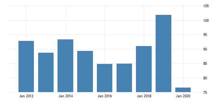 united states real gross domestic product by industry private industries transportation and warehousing transit and ground passenger transportation for delaware fed data