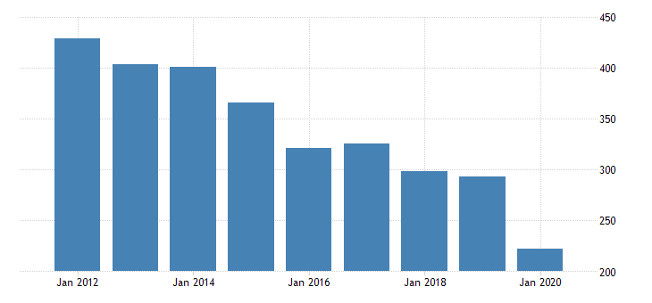 united states real gross domestic product by industry private industries transportation and warehousing transit and ground passenger transportation for indiana fed data