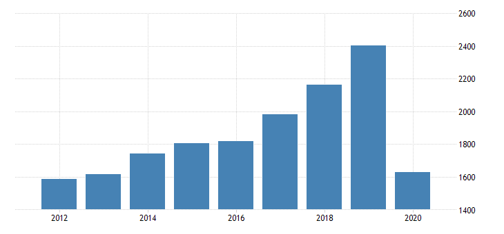 united states real gross domestic product by industry private industries transportation and warehousing transit and ground passenger transportation for massachusetts fed data