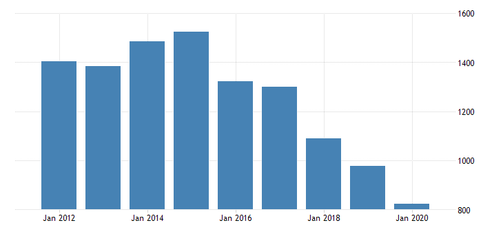 united states real gross domestic product by industry private industries transportation and warehousing transit and ground passenger transportation for texas fed data