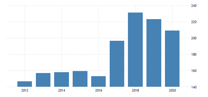 united states real gross domestic product by industry private industries transportation and warehousing transit and ground passenger transportation for utah fed data
