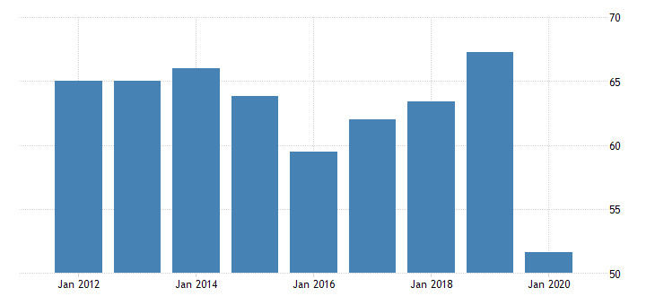 united states real gross domestic product by industry private industries transportation and warehousing transit and ground passenger transportation for vermont fed data