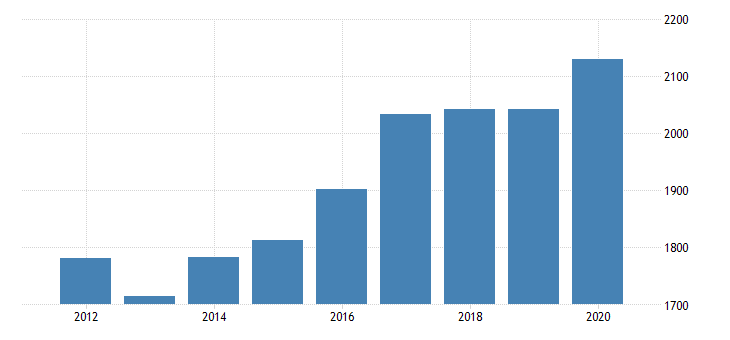 united states real gross domestic product by industry private industries transportation and warehousing truck transportation for arizona fed data