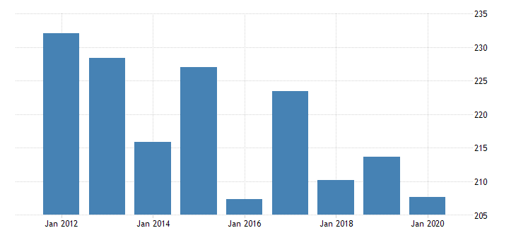 united states real gross domestic product by industry private industries transportation and warehousing truck transportation for delaware fed data
