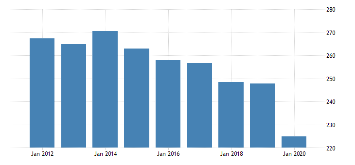 united states real gross domestic product by industry private industries transportation and warehousing truck transportation for hawaii fed data