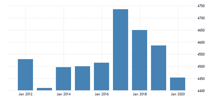 united states real gross domestic product by industry private industries transportation and warehousing truck transportation for indiana fed data