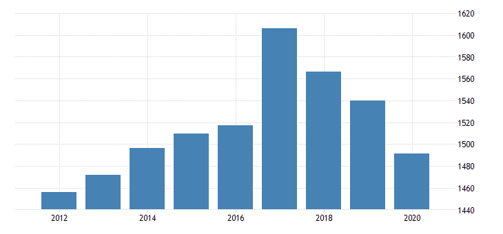 united states real gross domestic product by industry private industries transportation and warehousing truck transportation for massachusetts fed data