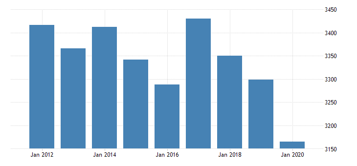 united states real gross domestic product by industry private industries transportation and warehousing truck transportation for missouri fed data