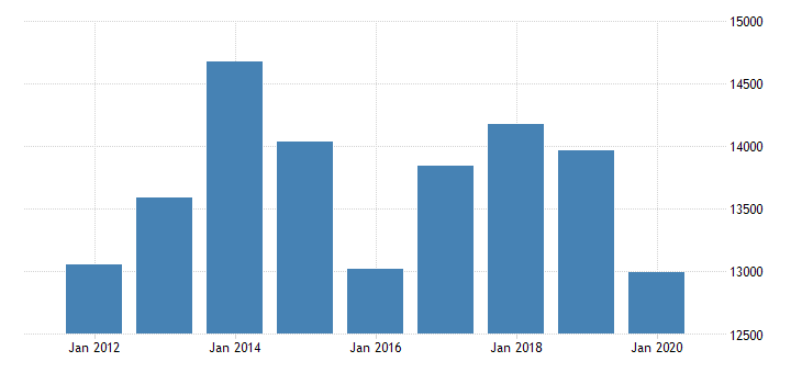 united states real gross domestic product by industry private industries transportation and warehousing truck transportation for texas fed data
