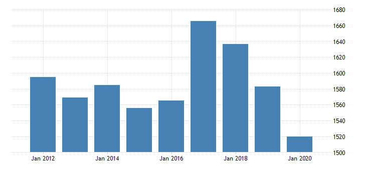 united states real gross domestic product by industry private industries transportation and warehousing truck transportation for utah fed data